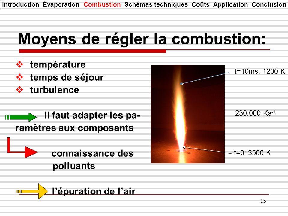 15 Moyens de régler la combustion: température temps de séjour turbulence il faut adapter les pa- ramètres aux composants connaissance des polluants lépuration de lair t=0: 3500 K t=10ms: 1200 K 230.000 Ks -1 Introduction Évaporation Combustion Schémas techniques Coûts Application Conclusion