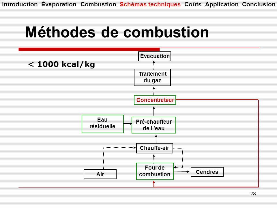 28 Méthodes de combustion Eau résiduelle Four de combustion Traitement du gaz Évacuation Air Chauffe-air Pré-chauffeur de l eau Concentrateur Cendres