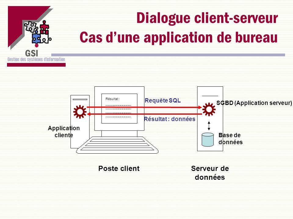 GSI Gestion des systèmes dinformation Dialogue client-serveur Cas dune application de bureau Serveur de données SGBD (Application serveur) Base de don
