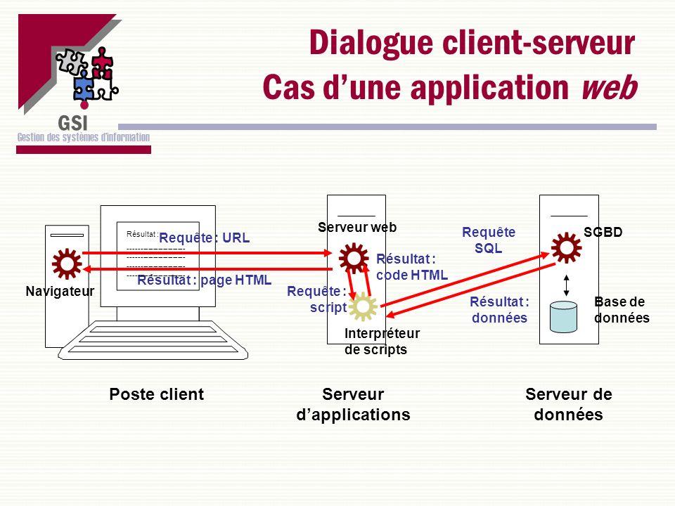 GSI Gestion des systèmes dinformation Dialogue client-serveur Cas dune application web Serveur dapplications Serveur de données Serveur web Interpréte