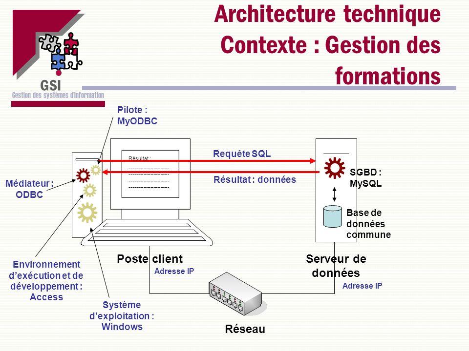 GSI Gestion des systèmes dinformation Architecture technique Contexte : Gestion des formations Serveur de données SGBD : MySQL Base de données commune