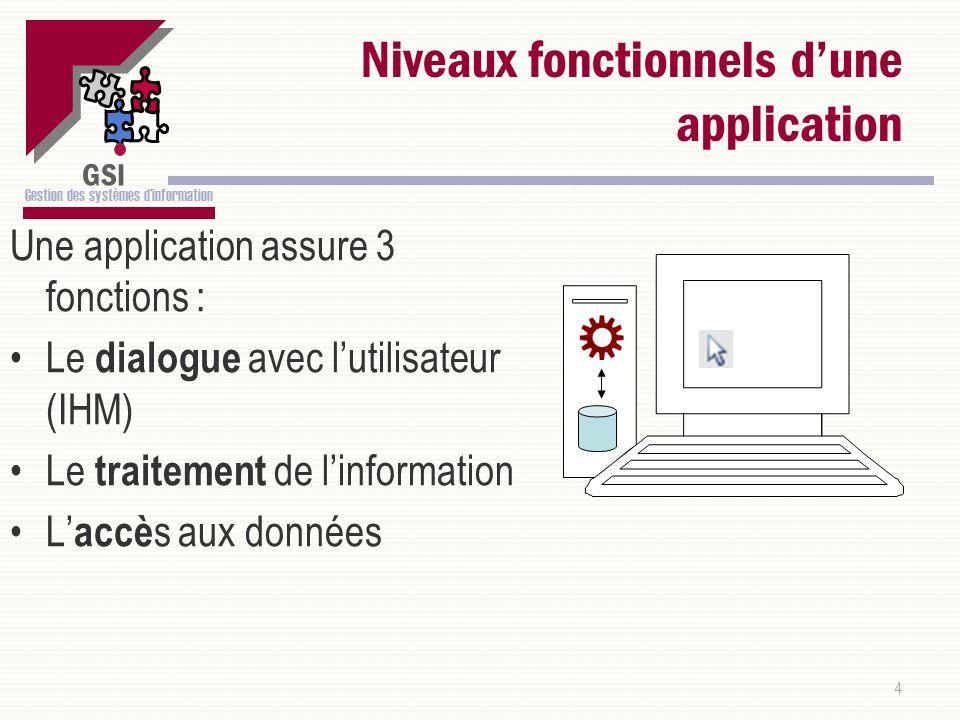 GSI Gestion des systèmes dinformation 4 Niveaux fonctionnels dune application Une application assure 3 fonctions : Le dialogue avec lutilisateur (IHM)