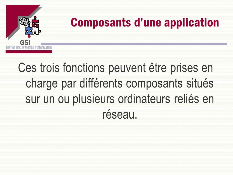 GSI Gestion des systèmes dinformation Composants dune application Ces trois fonctions peuvent être prises en charge par différents composants situés s