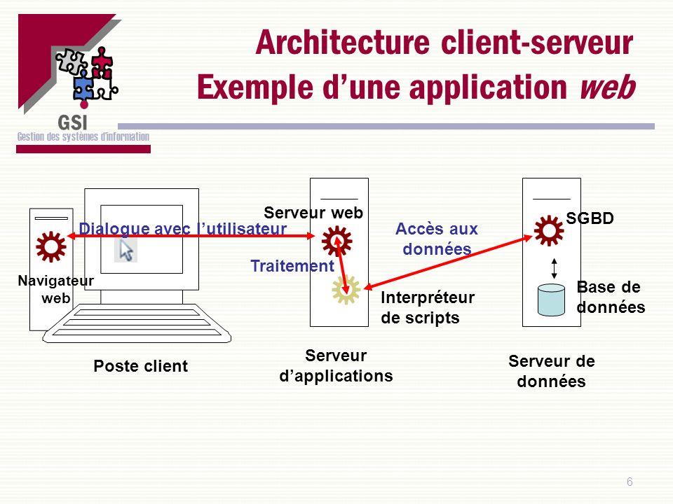 GSI Gestion des systèmes dinformation Architecture technique Contexte : Gestion des formations Serveur de données SGBD : MySQL Base de données commune Poste client Système dexploitation : Windows Requête SQL Résultat : données Environnement dexécution et de développement : Access Médiateur : ODBC Pilote : MyODBC Résultat : ----------------------- ----------------------- Réseau Adresse IP