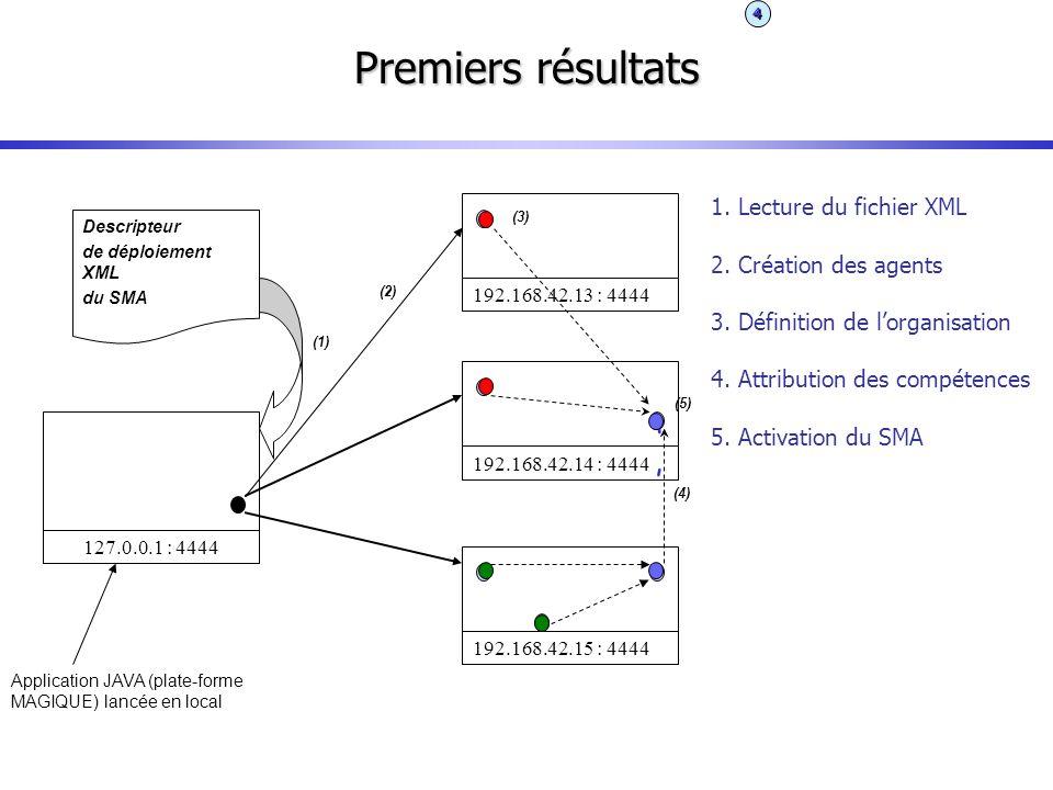 Premiers résultats Descripteur de déploiement XML du SMA 127.0.0.1 : 4444 Application JAVA (plate-forme MAGIQUE) lancée en local (1) 192.168.42.13 : 4