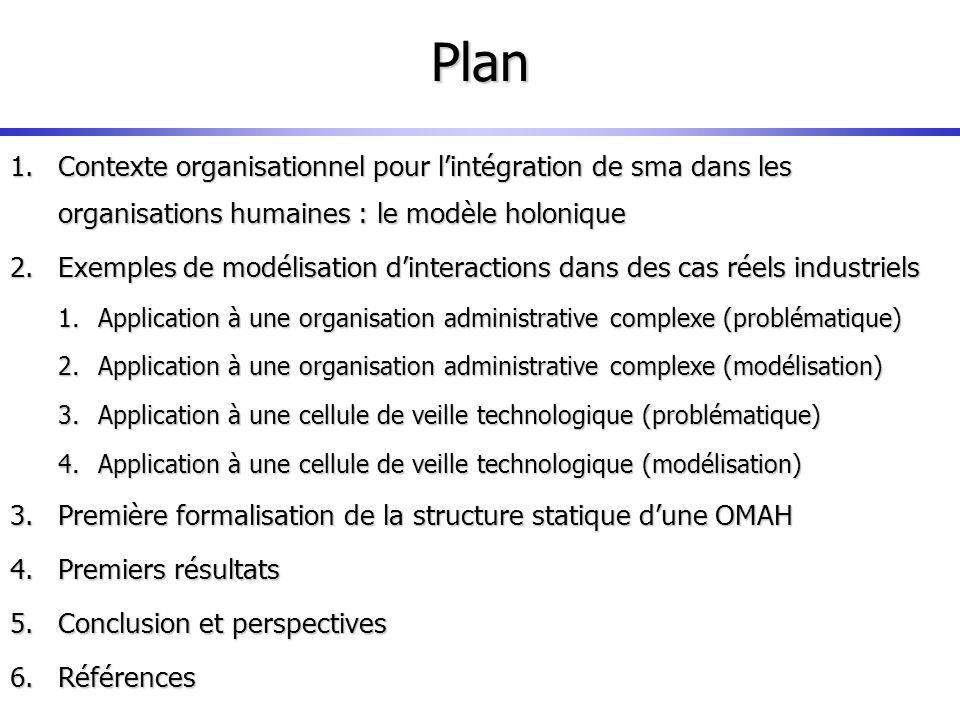 1.Contexte organisationnel pour lintégration de sma dans les organisations humaines : le modèle holonique 2.Exemples de modélisation dinteractions dan