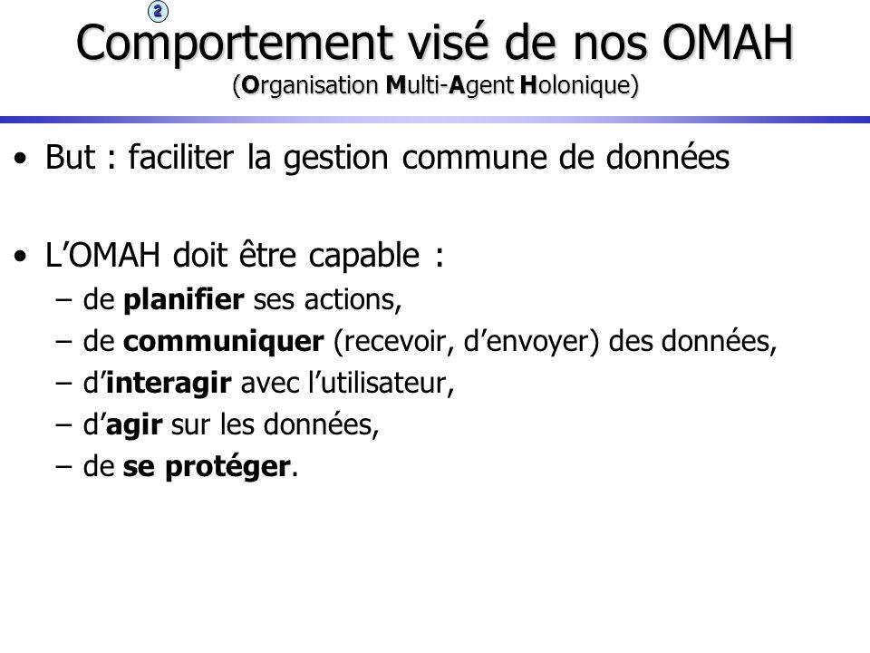 Comportement visé de nos OMAH (Organisation Multi-Agent Holonique) But : faciliter la gestion commune de données LOMAH doit être capable : –de planifi