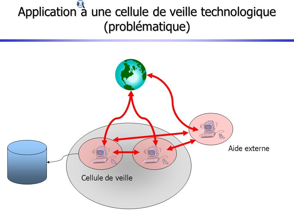 Application à une cellule de veille technologique (problématique) Cellule de veille Aide externe 2.1