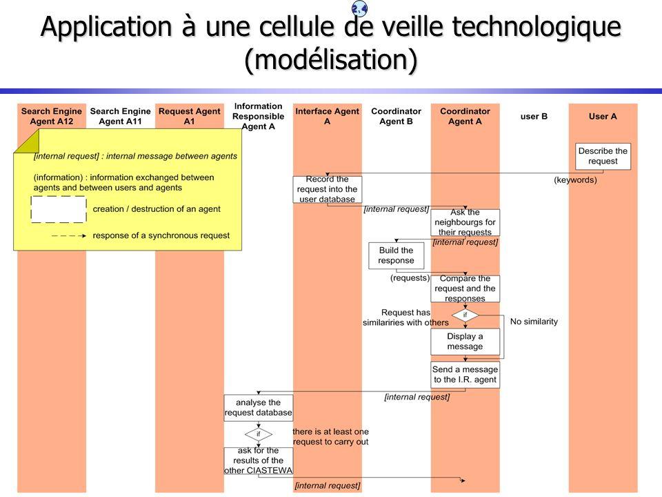 2.4 Application à une cellule de veille technologique (modélisation)