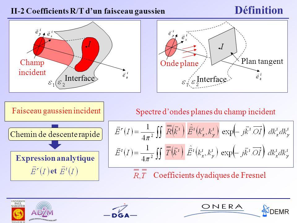 Faisceau gaussien incident Interface I Champ incident Onde plane Interface Plan tangent I Expression analytique et Chemin de descente rapide Spectre d