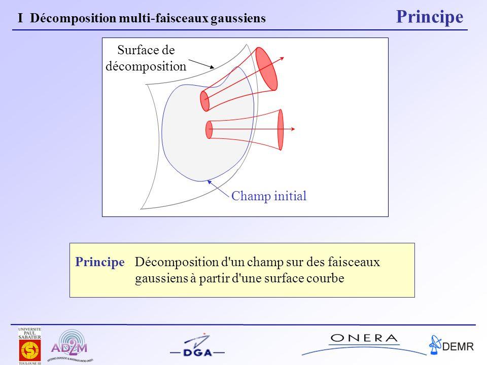 Champ initial Surface de décomposition Décomposition d'un champ sur des faisceaux gaussiens à partir d'une surface courbe Principe I Décomposition mul