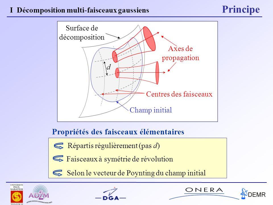 Propriétés des faisceaux élémentaires Faisceaux à symétrie de révolution Champ initial Surface de décomposition Centres des faisceaux d Répartis régul