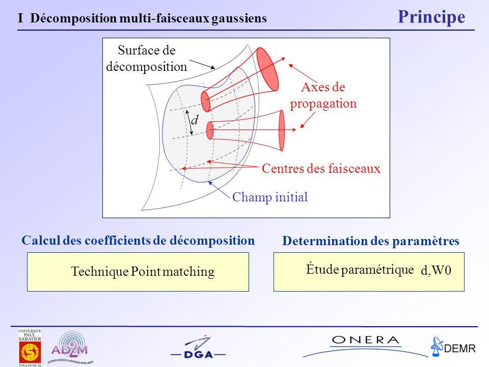 II Interaction champ / objet diélectrique III Application V Conclusion III Application Plan I Décomposition multi-faisceaux gaussiens
