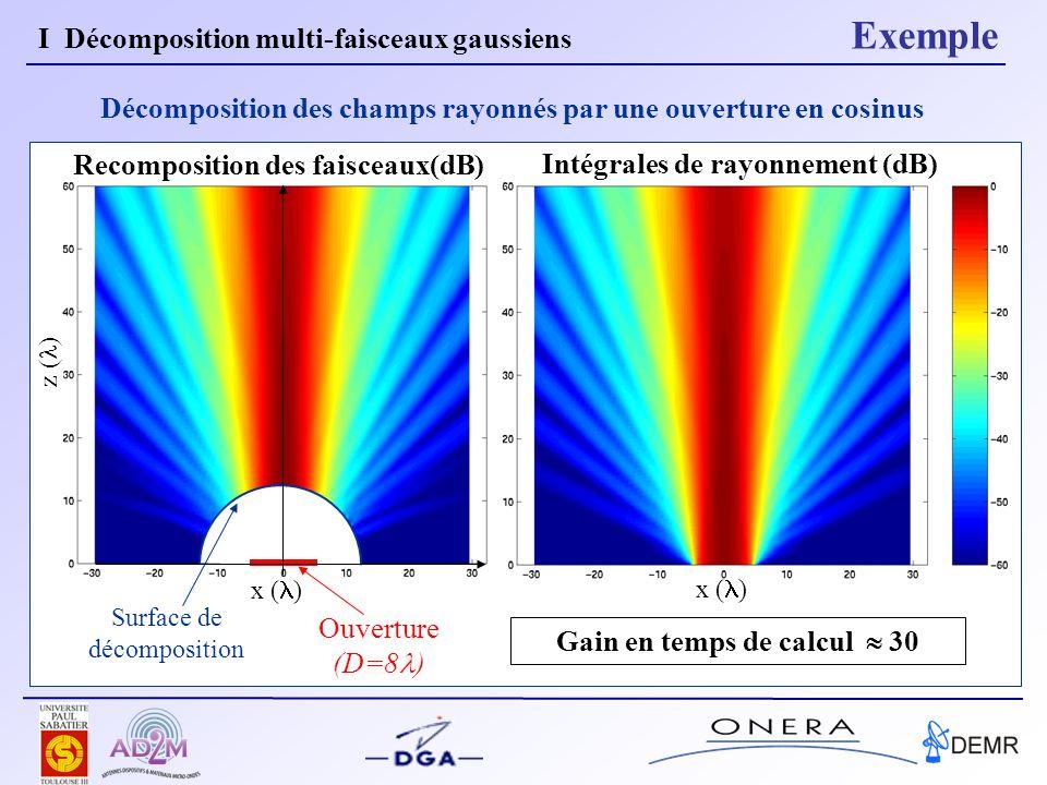 Recomposition des faisceaux(dB) x ( ) z ( ) Décomposition des champs rayonnés par une ouverture en cosinus Surface de décomposition Ouverture (D=8 ) Intégrales de rayonnement (dB) x ( ) Gain en temps de calcul 30 I Décomposition multi-faisceaux gaussiens Exemple