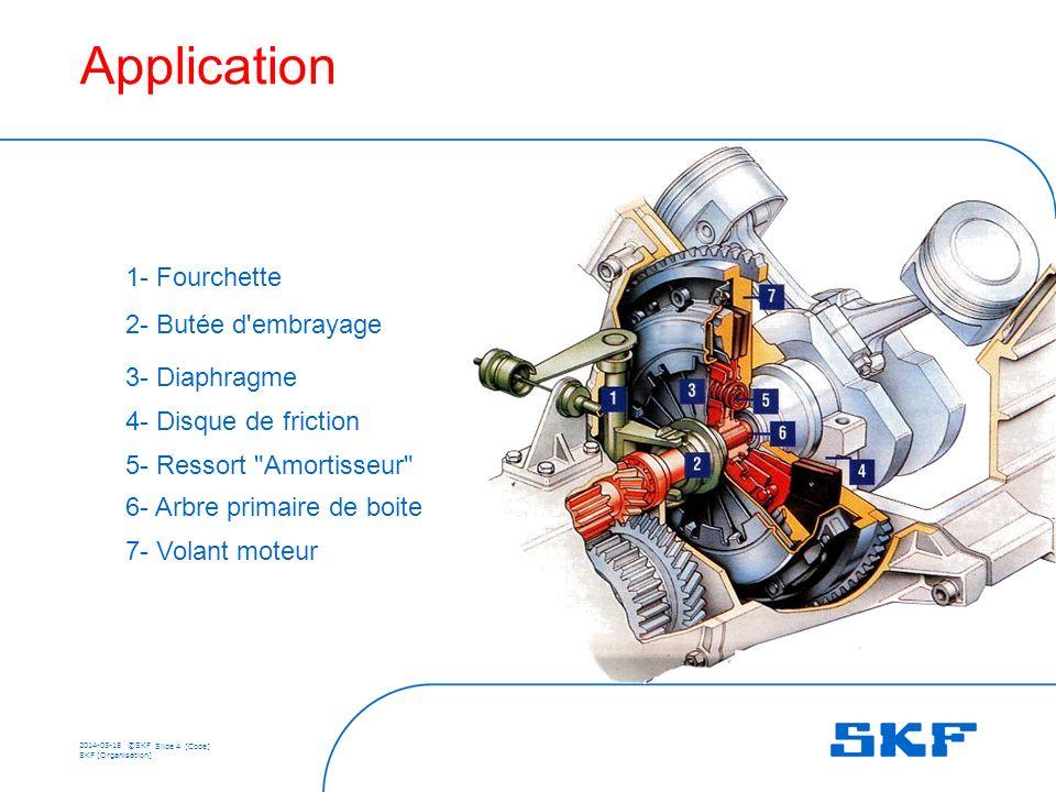 2014-05-18 ©SKF Slide 4 [Code] SKF [Organisation] 1- Fourchette 2- Butée d embrayage 3- Diaphragme 4- Disque de friction 5- Ressort Amortisseur 6- Arbre primaire de boite 7- Volant moteur Application
