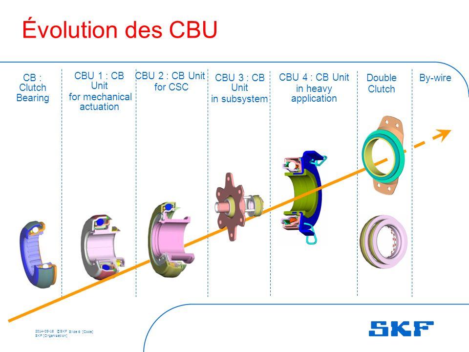 2014-05-18 ©SKF Slide 7 [Code] SKF [Organisation] Commande externe (fourchette) 150 N 600 N 1800 N 5400 N Application