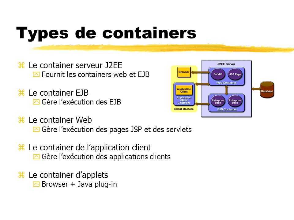 zLe container serveur J2EE yFournit les containers web et EJB zLe container EJB yGère lexécution des EJB zLe container Web yGère lexécution des pages JSP et des servlets zLe container de lapplication client yGère lexécution des applications clients zLe container dapplets yBrowser + Java plug-in