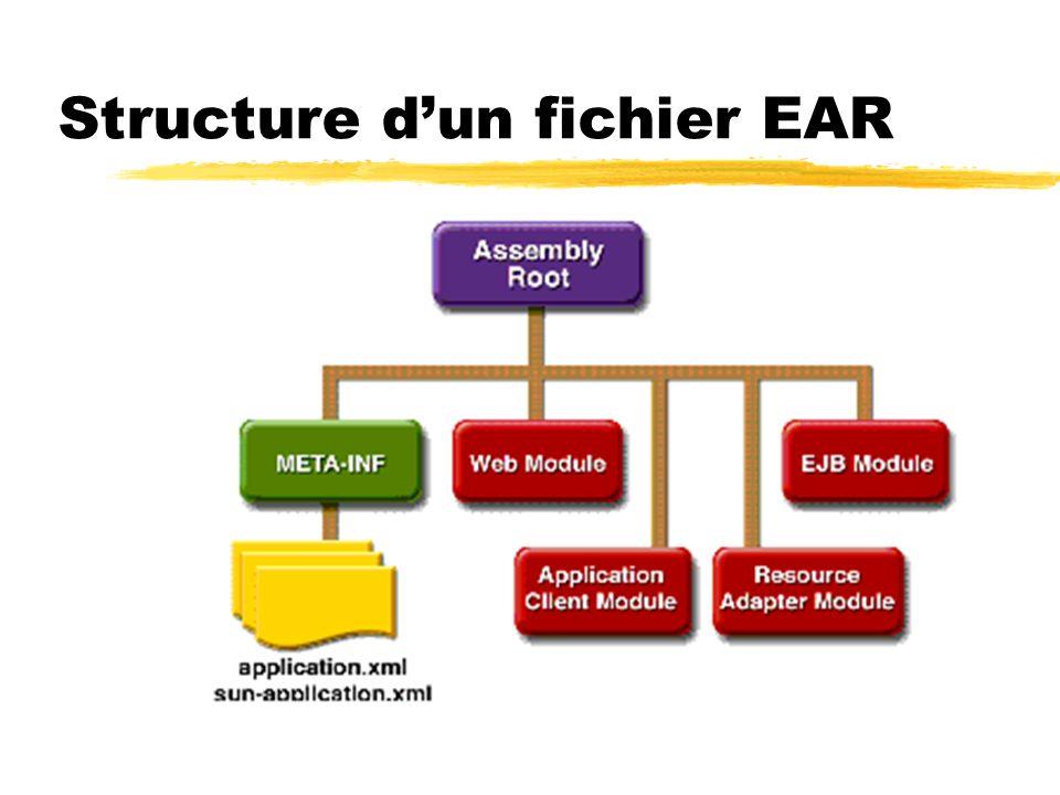 Structure dun fichier EAR