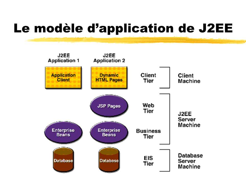 Les composants de J2EE zSur le client yApplications client xFournir une interface plus riche que ce qui peut être fait en html xAccès aux BDs, aux EJBs, servlets… yApplication web xBrowser web xPages web dynamiques xEn général pas daccès au BD sur le serveur, la logique daffaire reste simple yApplets xIl sera possiblement nécessaire davoir un plug-in et de fichier de politiques de sécurité