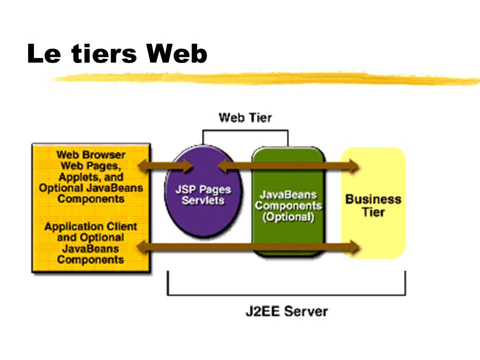 Les composants Web zServlets yClasses Java qui traitent dynamiquement les requêtes et construisent les réponses zPages JSP yDocuments textes qui sexécutent en tant que servlets, mais permettent de créer du contenu statique de manière plus naturelle zJavaServerFaces ySappuie sur les servlets et JSP yFournir un framework de composants dinterfaces usagers pour construire des applications web zLes pages html statiques, les applets et les classes utilitaires côté serveur ne sont pas considérés comme des composants web par la spécifications J2EE