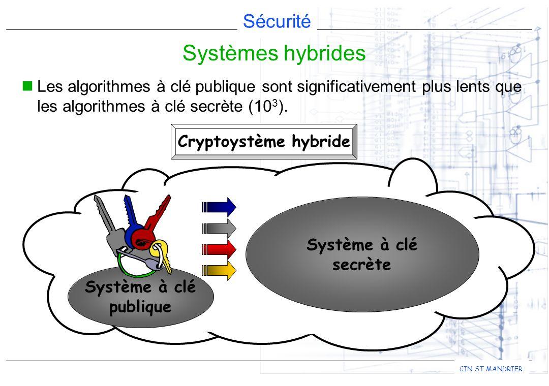 Sécurité CIN ST MANDRIER Les algorithmes à clé publique sont significativement plus lents que les algorithmes à clé secrète (10 3 ). Systèmes hybrides