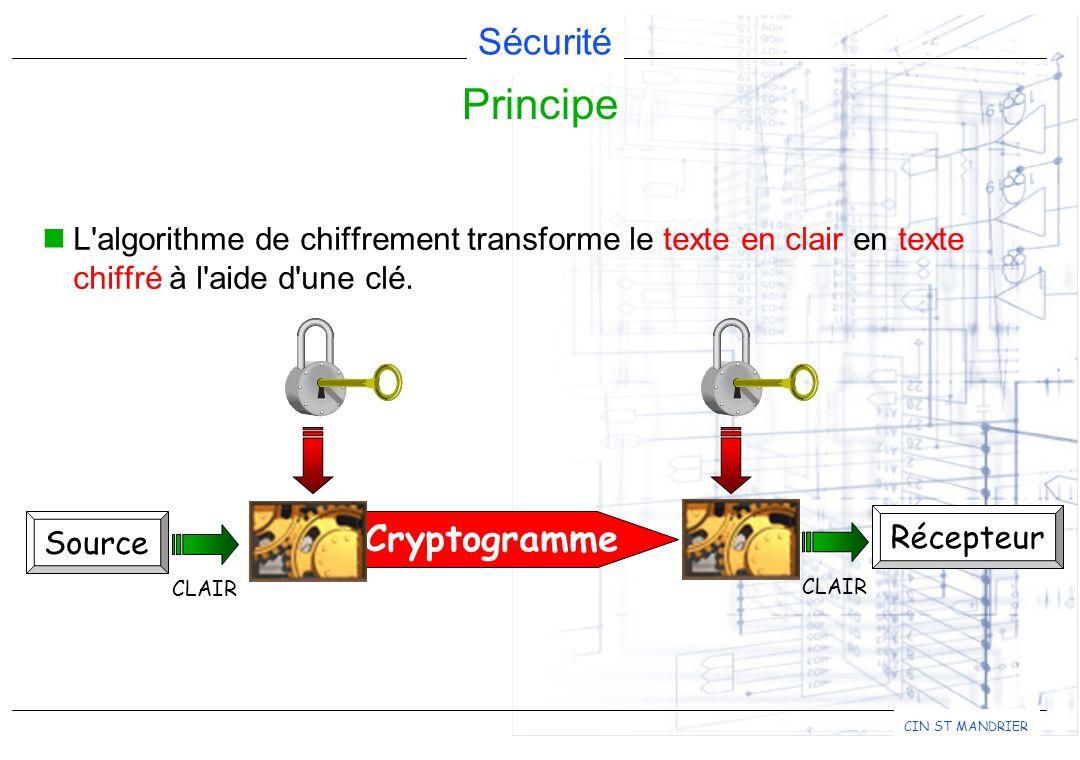 Sécurité CIN ST MANDRIER L'algorithme de chiffrement transforme le texte en clair en texte chiffré à l'aide d'une clé. Principe Source Récepteur CLAIR