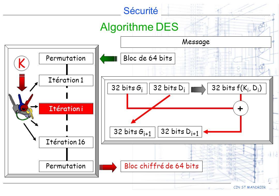 Sécurité CIN ST MANDRIER Bloc chiffré de 64 bits Algorithme DES Message Bloc de 64 bits K Permutation Itération 1 Permutation Itération 16 Itération i