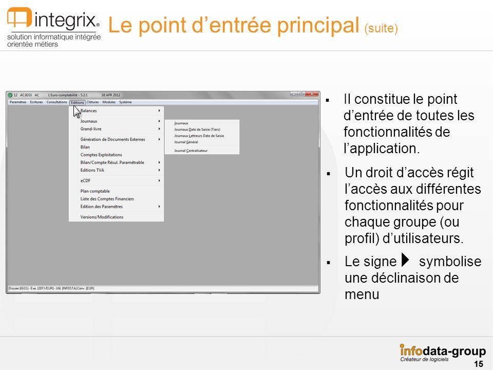 Le point dentrée principal (suite) Un droit daccès régit laccès aux différentes fonctionnalités pour chaque groupe (ou profil) dutilisateurs. Le signe