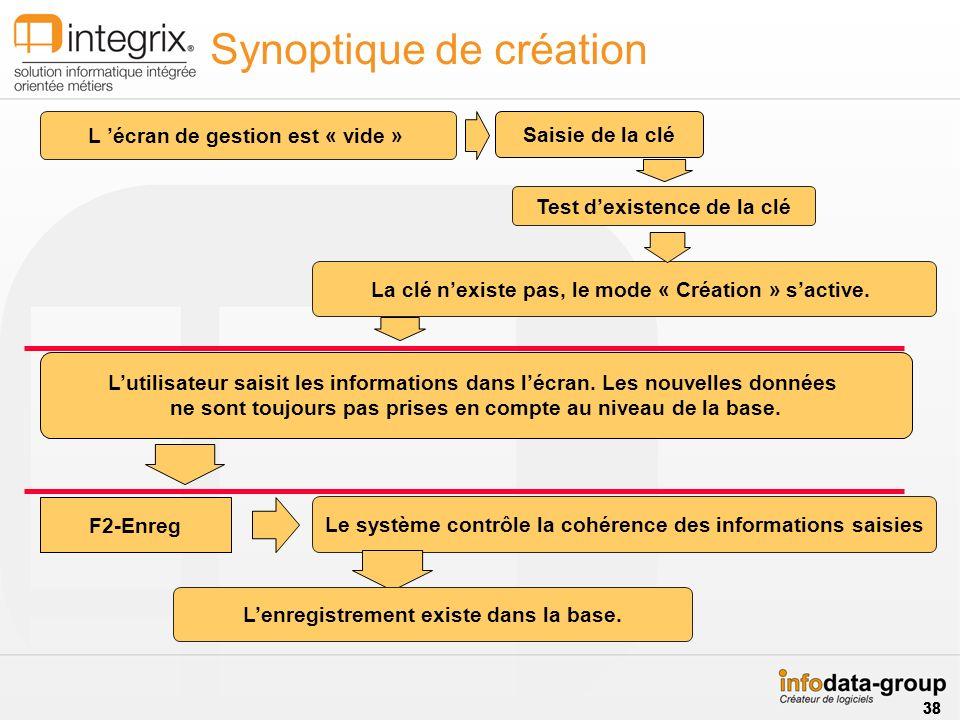 Synoptique de création F2-Enreg Lutilisateur saisit les informations dans lécran. Les nouvelles données ne sont toujours pas prises en compte au nivea
