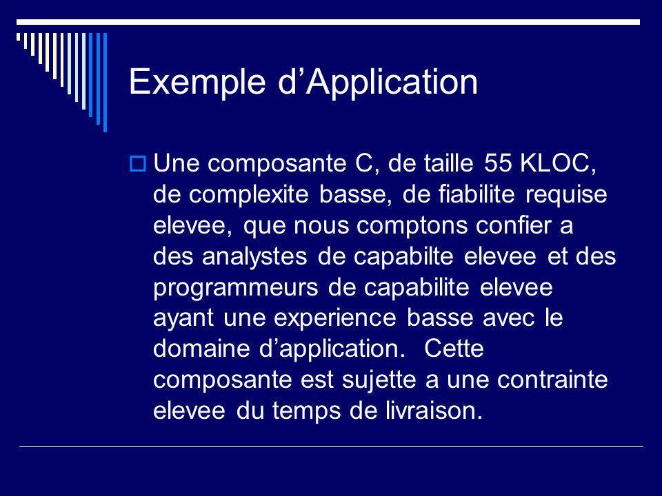Exemple dApplication Une composante C, de taille 55 KLOC, de complexite basse, de fiabilite requise elevee, que nous comptons confier a des analystes de capabilte elevee et des programmeurs de capabilite elevee ayant une experience basse avec le domaine dapplication.
