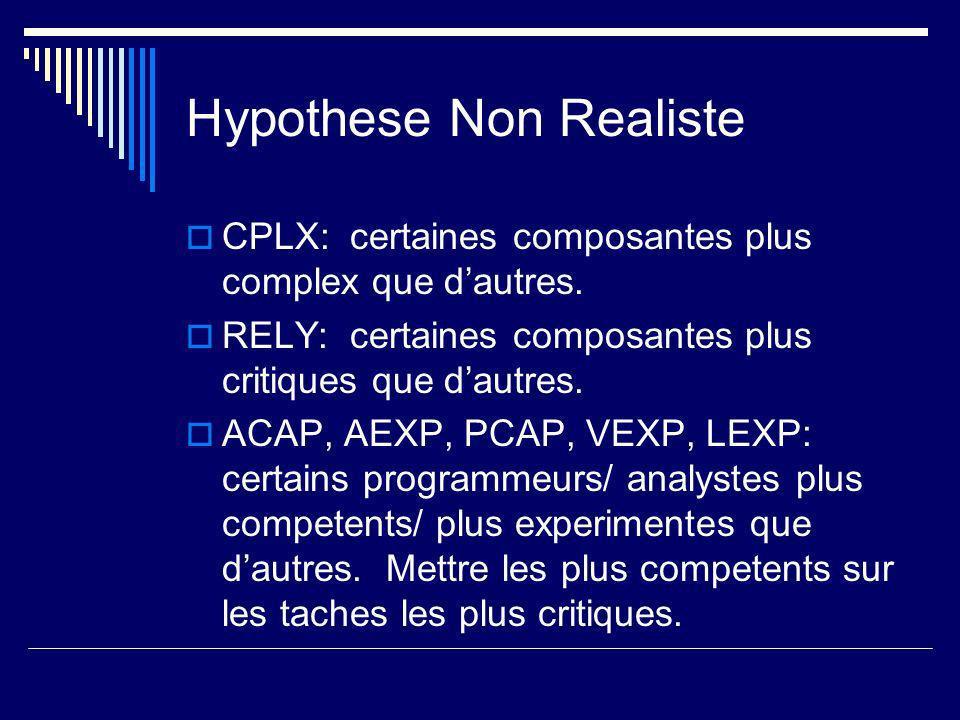 Hypothese Non Realiste CPLX: certaines composantes plus complex que dautres.