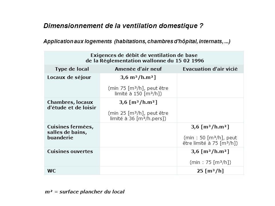 Dimensionnement de la ventilation domestique .