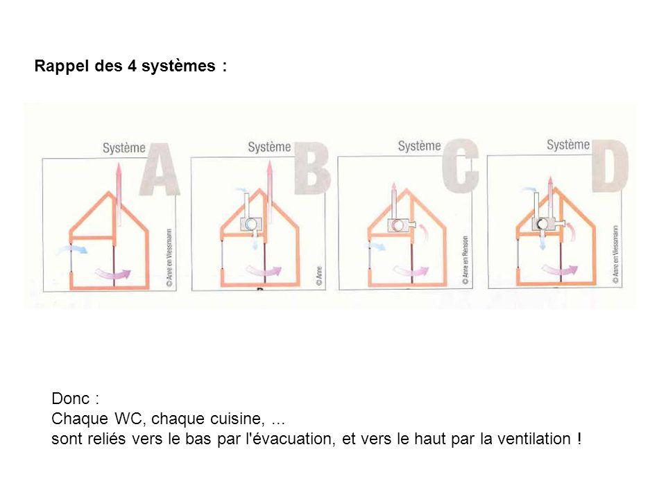 Remarque 2 : nécessité d une possibilité de ventilation intensive