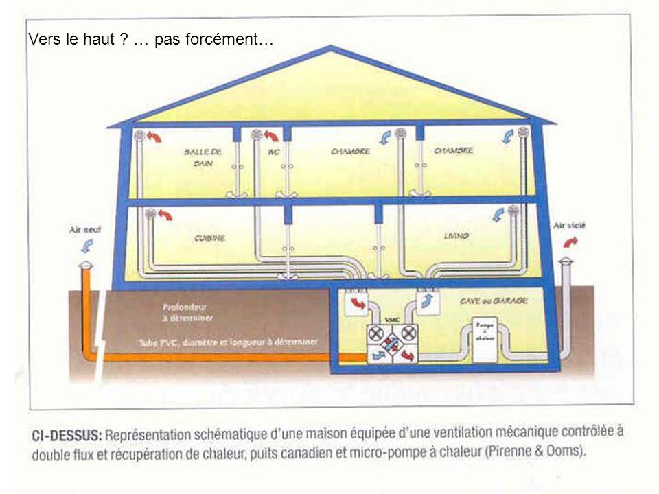6 blocs identiques juxtaposés Dans chaque bloc : rez + 1er étage : duplex 3 chambres 2ème étage : appartement 2 chambres 3ème étage : appartement 2 chambres Ventilation dun immeuble dappartement : système D
