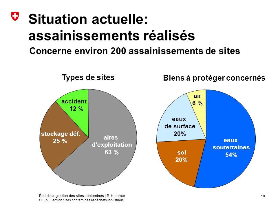 10 État de la gestion des sites contaminés | B. Hammer OFEV, Section Sites contaminés et déchets industriels Situation actuelle: assainissements réali
