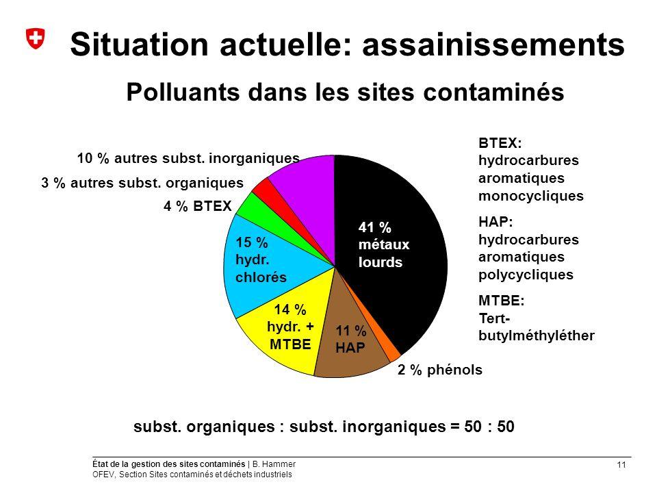 11 État de la gestion des sites contaminés | B. Hammer OFEV, Section Sites contaminés et déchets industriels Situation actuelle: assainissements Pollu
