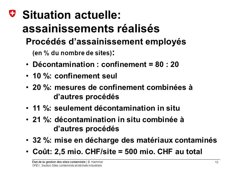 13 État de la gestion des sites contaminés | B. Hammer OFEV, Section Sites contaminés et déchets industriels Situation actuelle: assainissements réali