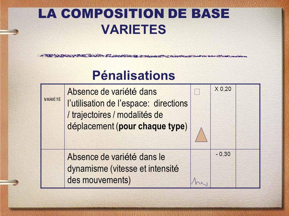 LA COMPOSITION DE BASE VARIETES Pénalisations VARIÉTÉ Absence de vari é t é dans l utilisation de l espace: directions / trajectoires / modalit é s de