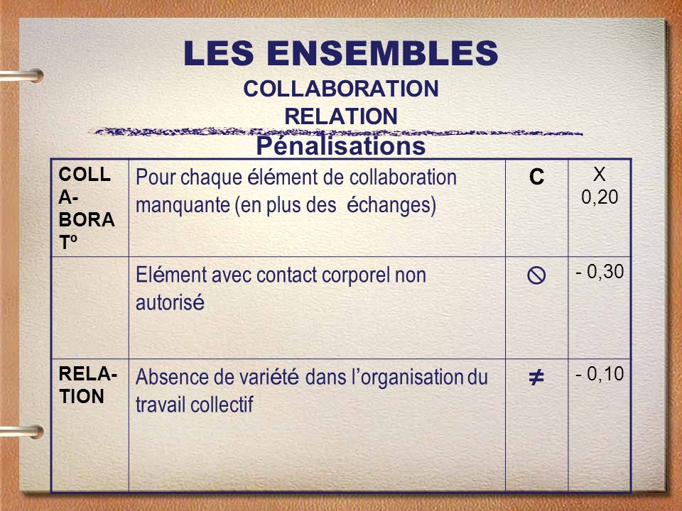 LES ENSEMBLES COLLABORATION RELATION Pénalisations COLL A- BORA Tº Pour chaque é l é ment de collaboration manquante (en plus des é changes) C X 0,20