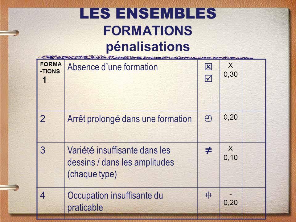 LES ENSEMBLES FORMATIONS pénalisations FORMA -TIONS 1 Absence d une formation X 0,30 2 Arrêt prolong é dans une formation 0,20 3 Vari é t é insuffisan