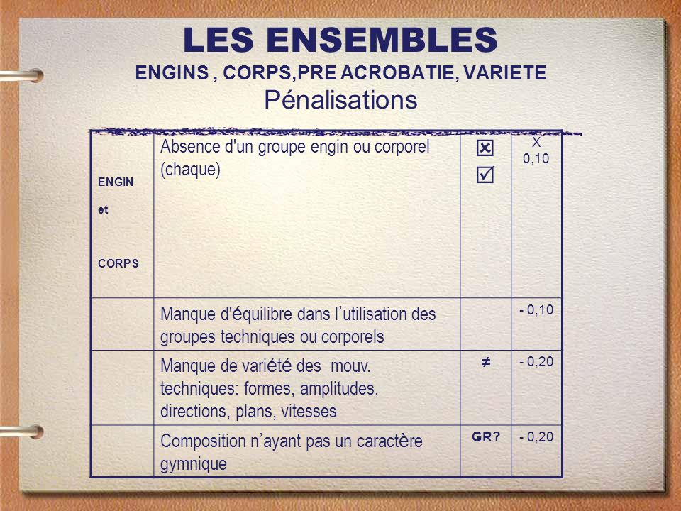 LES ENSEMBLES ENGINS, CORPS,PRE ACROBATIE, VARIETE Pénalisations ENGIN et CORPS Absence d un groupe engin ou corporel (chaque) X 0,10 Manque d é quilibre dans l utilisation des groupes techniques ou corporels - 0,10 Manque de vari é t é des mouv.