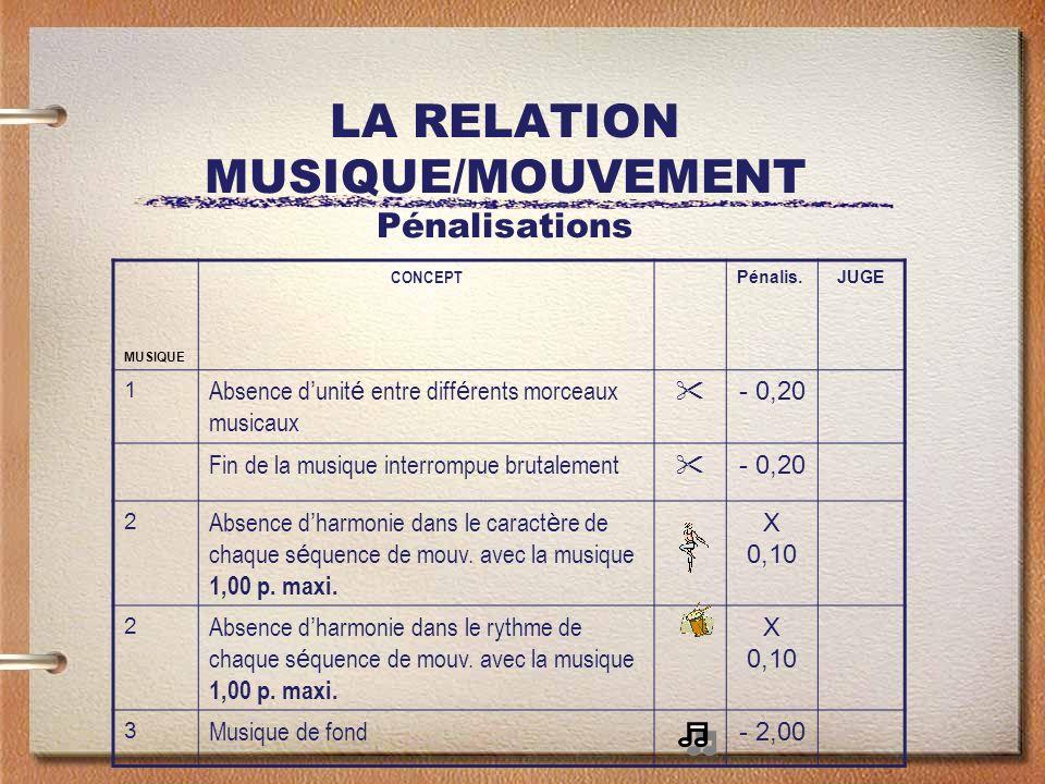 LA RELATION MUSIQUE/MOUVEMENT Pénalisations MUSIQUE CONCEPT Pénalis.JUGE 1 Absence d unit é entre diff é rents morceaux musicaux - 0,20 Fin de la musique interrompue brutalement - 0,20 2 Absence d harmonie dans le caract è re de chaque s é quence de mouv.