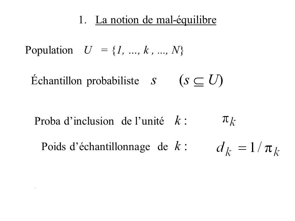Population U = {1, …, k,..., N} Échantillon probabiliste s (s U) 1. La notion de mal-équilibre. Proba dinclusion de lunité k : Poids déchantillonnage