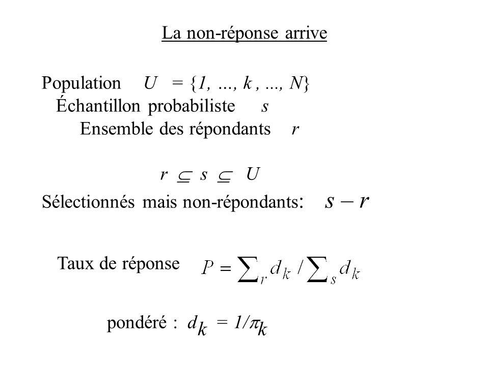 Population U = {1, …, k,..., N} Échantillon probabiliste s Ensemble des répondants r r s U Sélectionnés mais non-répondants : s – r La non-réponse arr