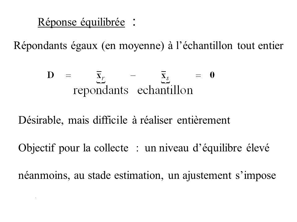 Répondants égaux (en moyenne) à léchantillon tout entier Réponse équilibrée : Désirable, mais difficile à réaliser entièrement Objectif pour la collec