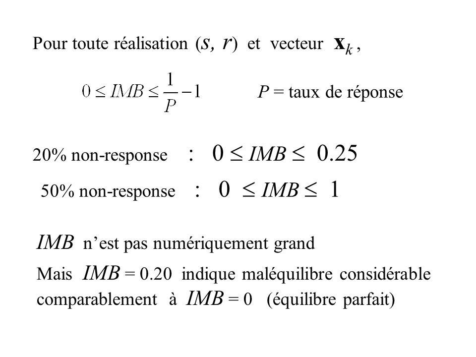 Pour toute réalisation ( s, r ) et vecteur x k, 20% non-response : 0 IMB 0.25 50% non-response : 0 IMB 1 IMB nest pas numériquement grand Mais IMB = 0