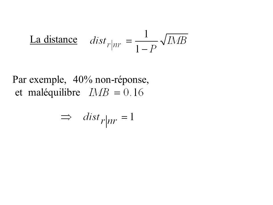 La distance Par exemple, 40% non-réponse, et maléquilibre