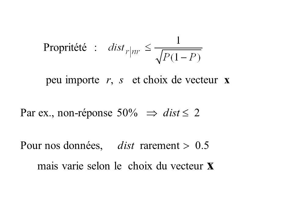 peu importe r, s et choix de vecteur x Par ex., non-réponse 50% dist 2 Pour nos données, dist rarement 0.5 mais varie selon le choix du vecteur x Prop