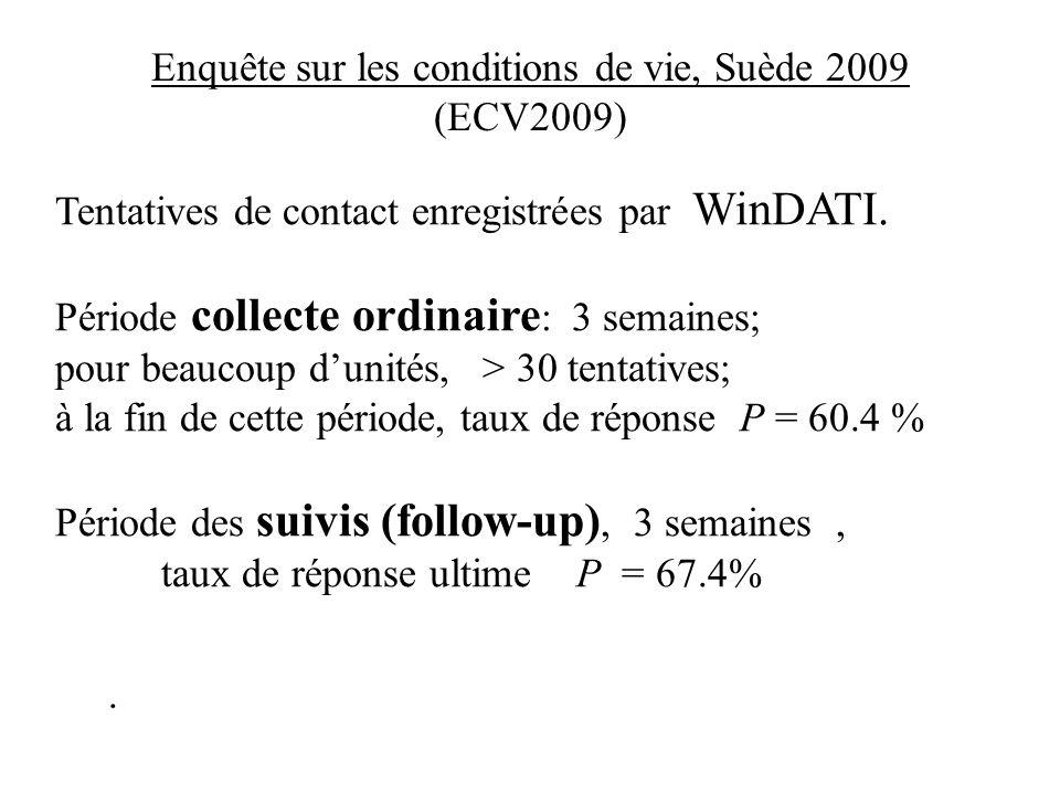 Tentatives de contact enregistrées par WinDATI. Période collecte ordinaire : 3 semaines; pour beaucoup dunités, > 30 tentatives; à la fin de cette pér