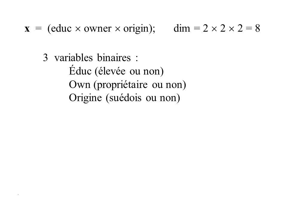 . 3 variables binaires : Éduc (élevée ou non) Own (propriétaire ou non) Origine (suédois ou non) x = (educ owner origin); dim = 2 2 2 = 8